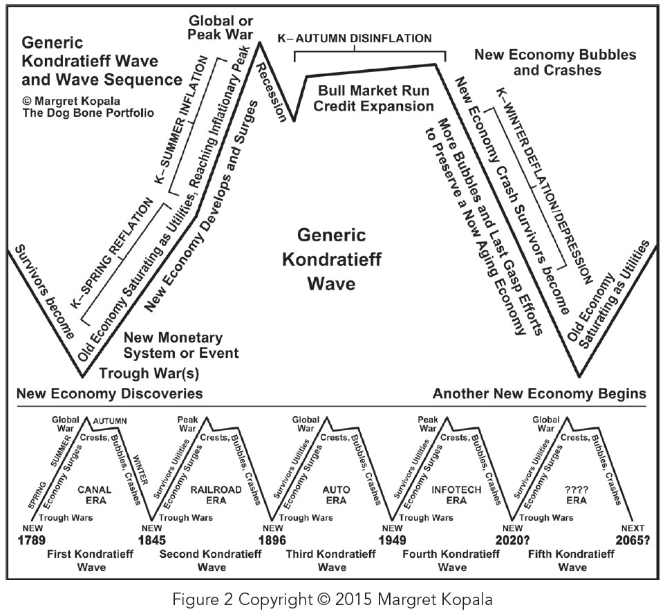 Generic-wave-chart